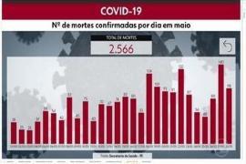 Pernambuco ultrapassou 30 mil casos do Covid-19